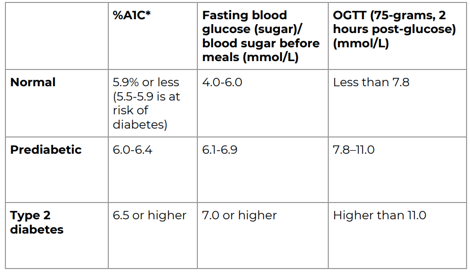 A table showing normal, pre-diabetic and type 2 diabetes blood sugar levels