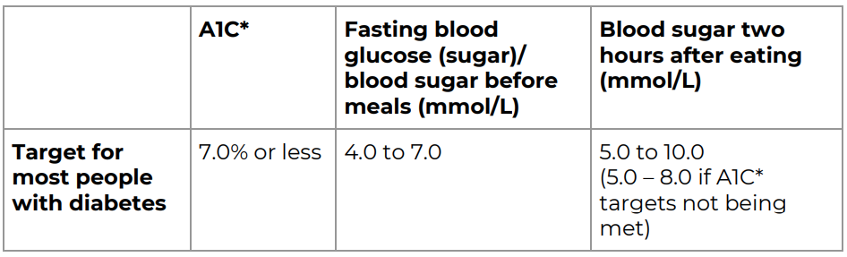 Blood sugar level table for those with type 2 diabetes
